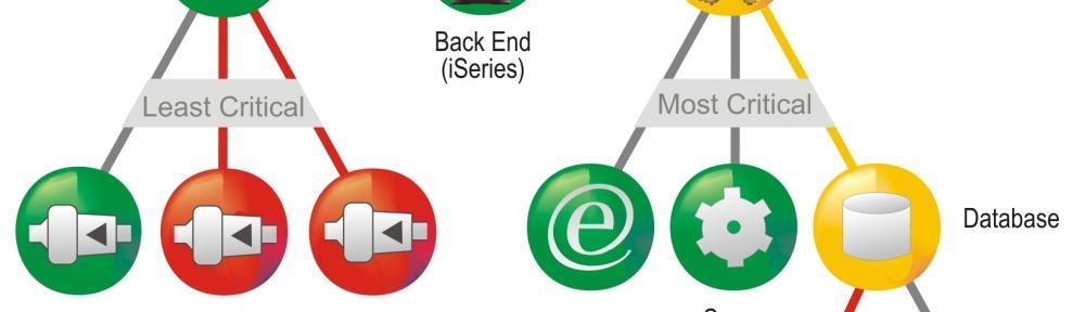 Real Time Service Model - Modelo de Servicios en Tiempo Real